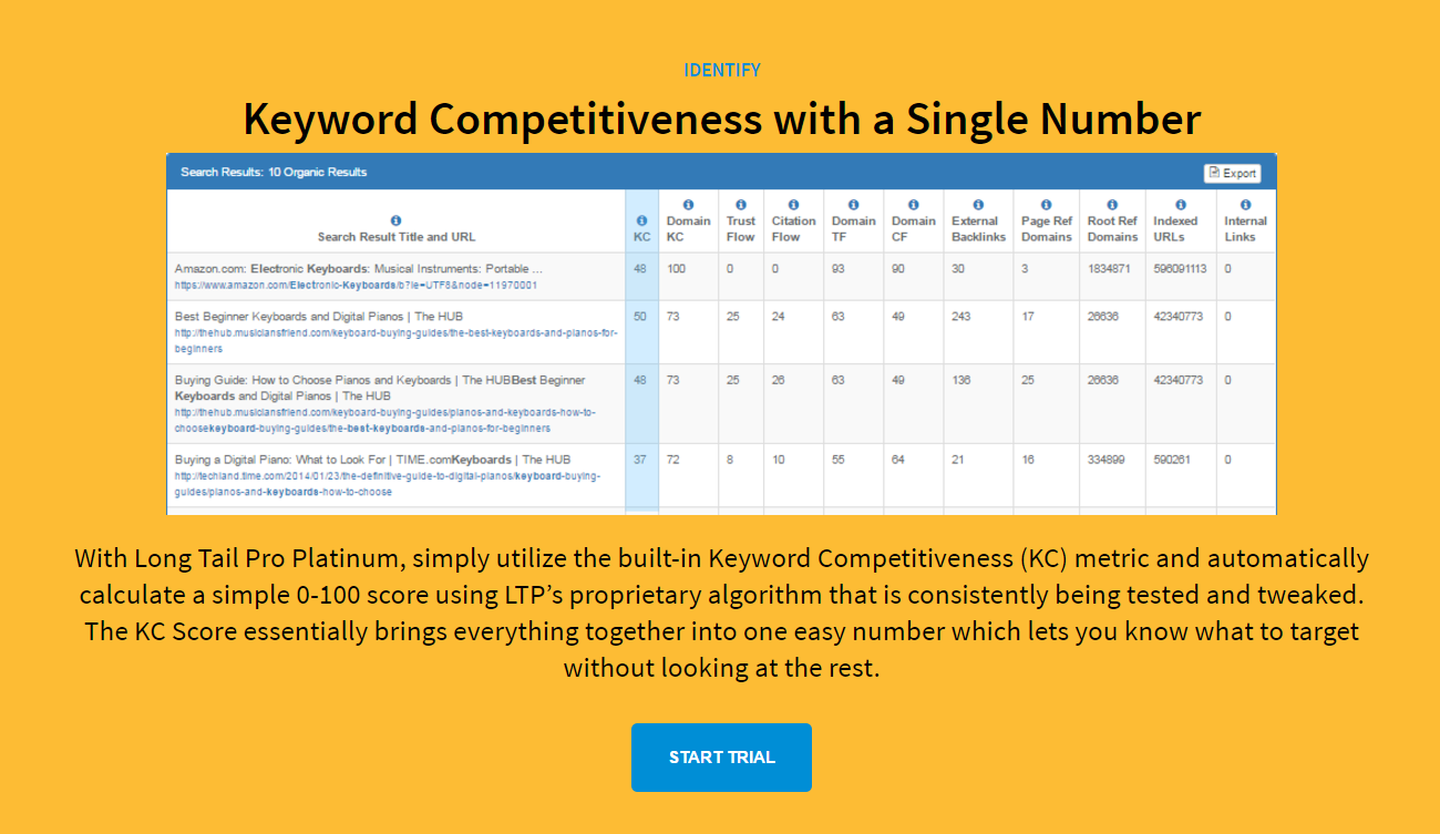 Keyword Competitiveness with a Single Number